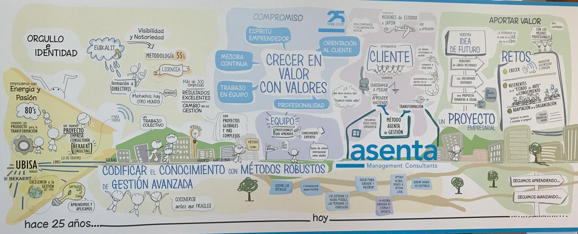 Infografía ASENTA 25 AÑOS