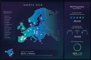 Asenta-Proyectos-Extranjero-2018